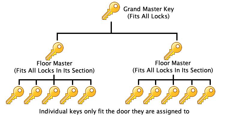 LockSmart | Restricted Master Key Systems - 0800 334 122